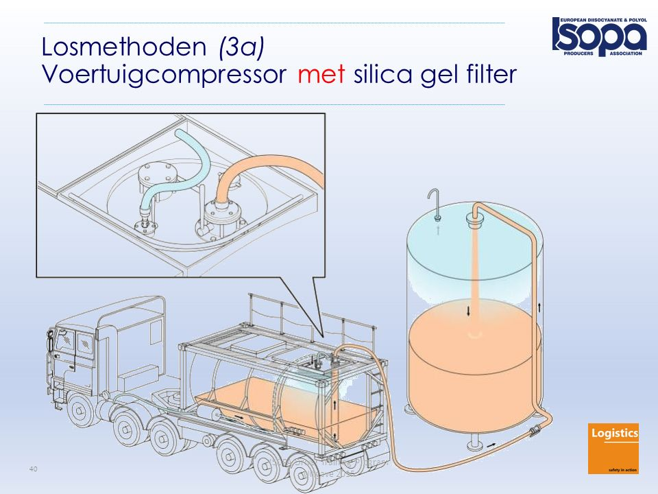 Losmethoden (3a) Voertuigcompressor met silica gel filter