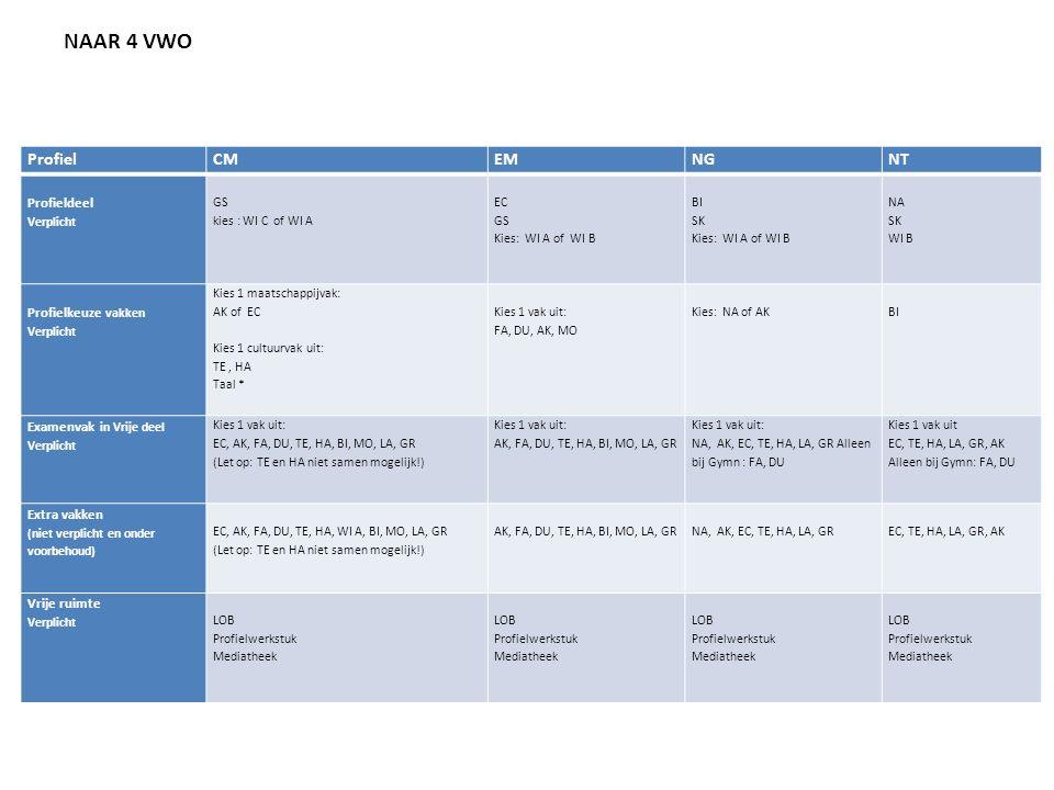 NAAR 4 VWO Gemeenschappelijk deel Profiel CM EM NG NT Verplicht NE
