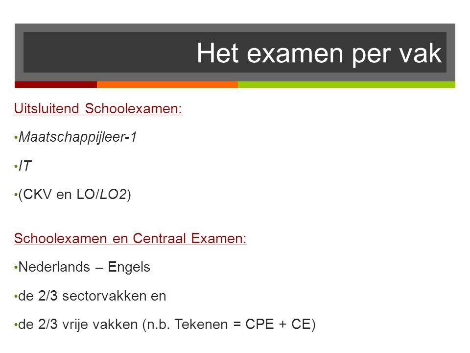 Het examen per vak Uitsluitend Schoolexamen: Maatschappijleer-1 IT