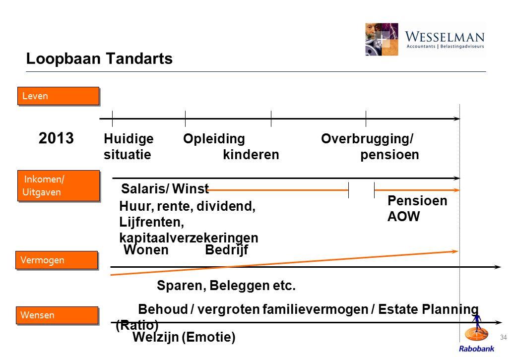 Loopbaan Tandarts 2013 Huidige Opleiding Overbrugging/