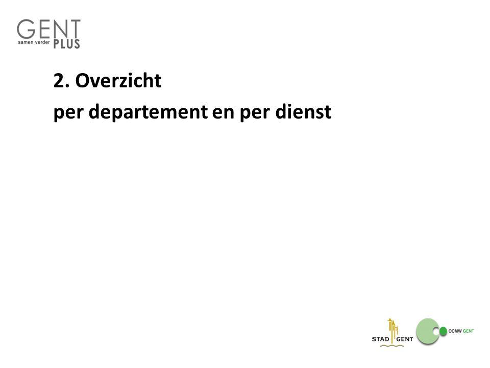 2. Overzicht per departement en per dienst