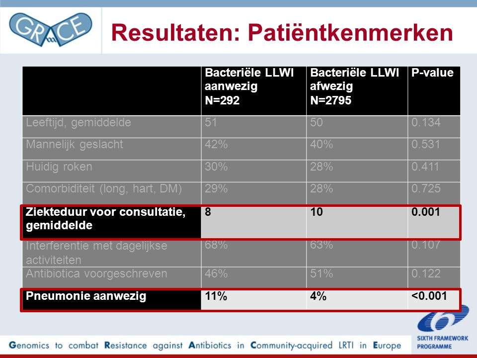 Resultaten: Patiëntkenmerken