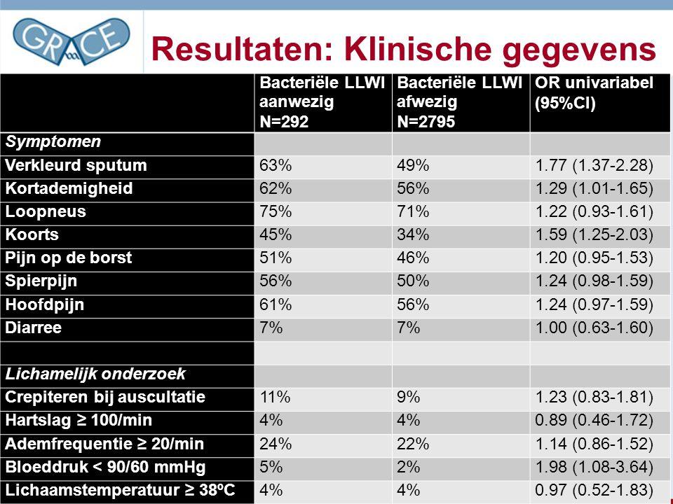 Resultaten: Klinische gegevens