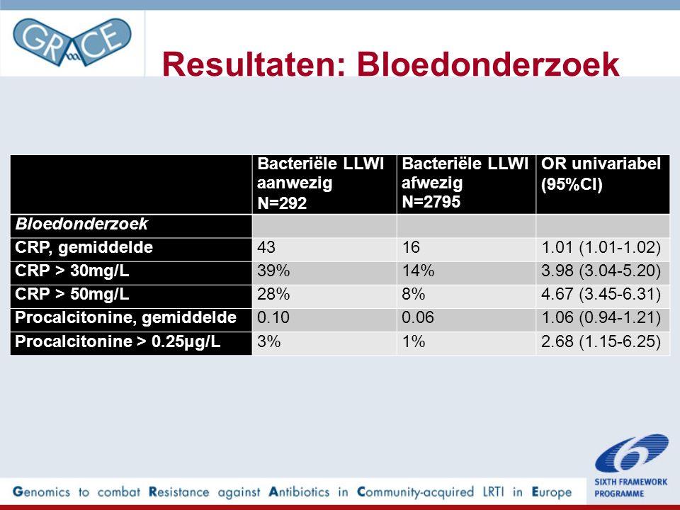 Resultaten: Bloedonderzoek