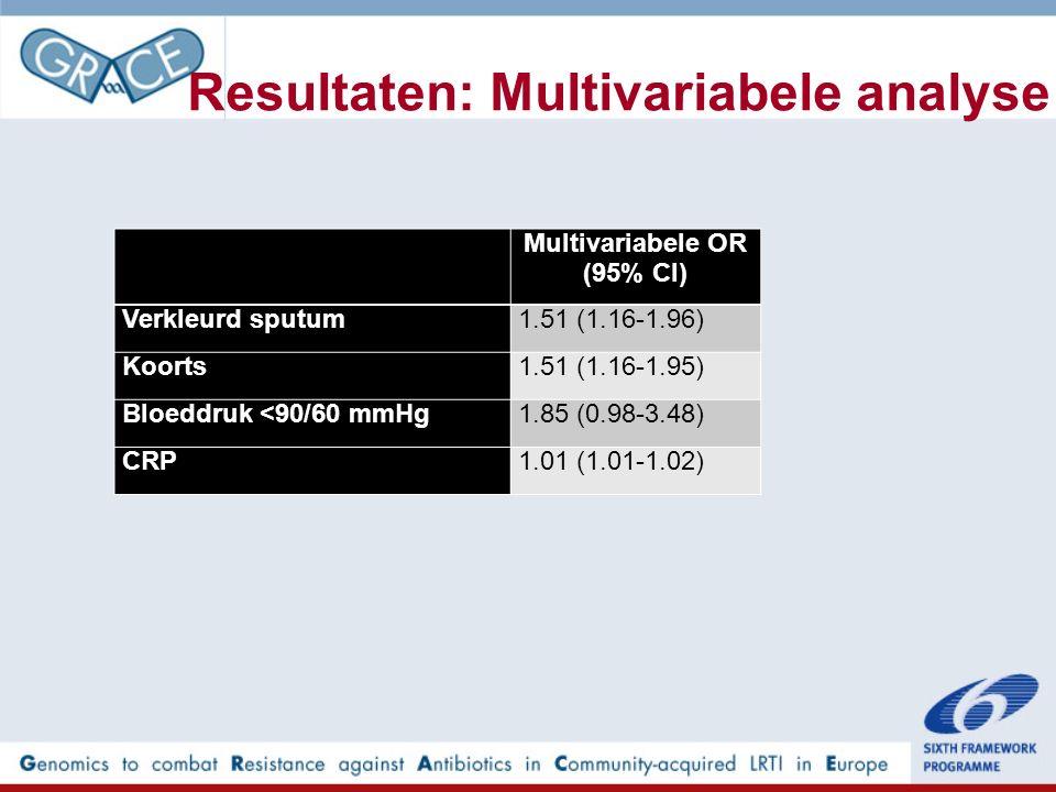 Resultaten: Multivariabele analyse Multivariabele OR (95% CI)