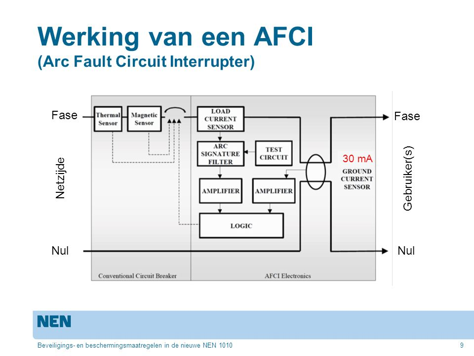 Werking van een AFCI (Arc Fault Circuit Interrupter)