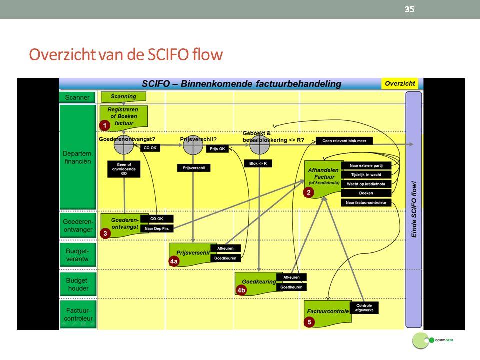 Overzicht van de SCIFO flow