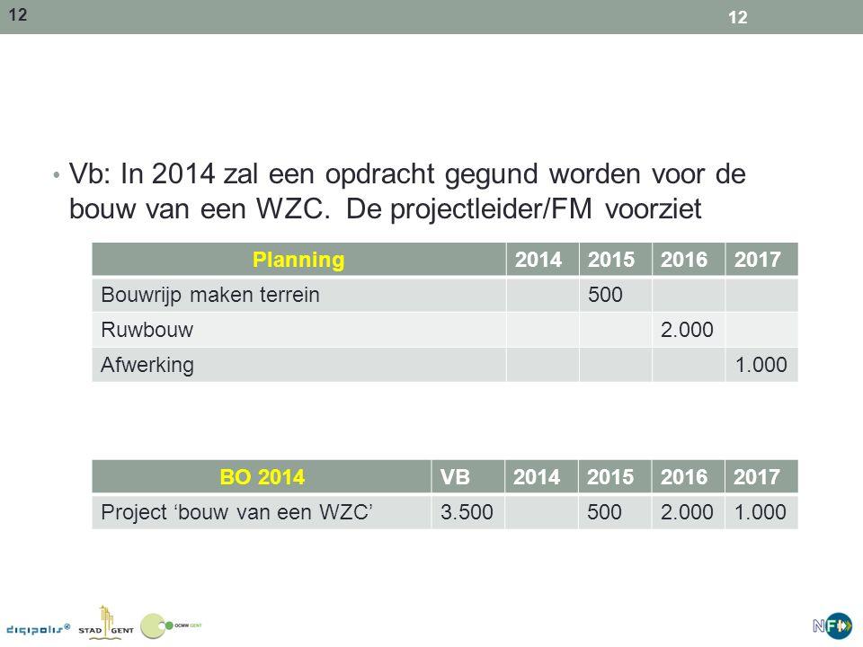 Vb: In 2014 zal een opdracht gegund worden voor de bouw van een WZC
