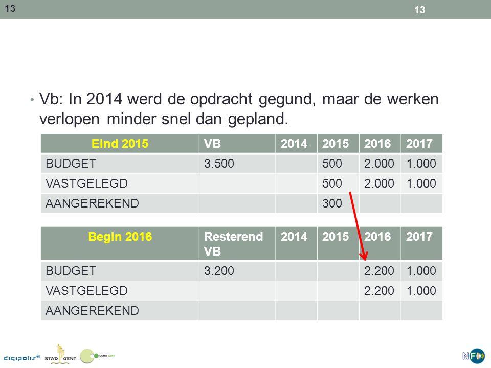 Vb: In 2014 werd de opdracht gegund, maar de werken verlopen minder snel dan gepland.