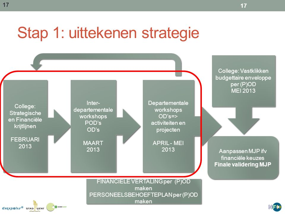 Stap 1: uittekenen strategie