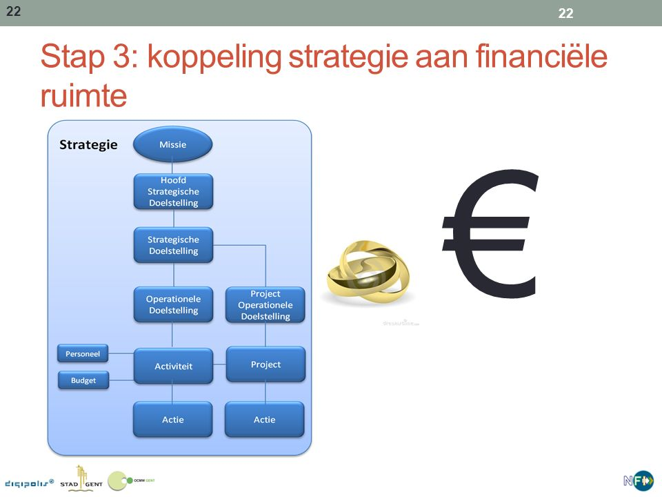 Stap 3: koppeling strategie aan financiële ruimte