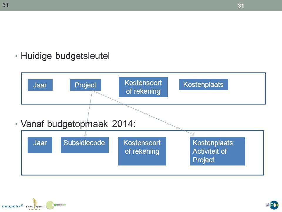 Huidige budgetsleutel