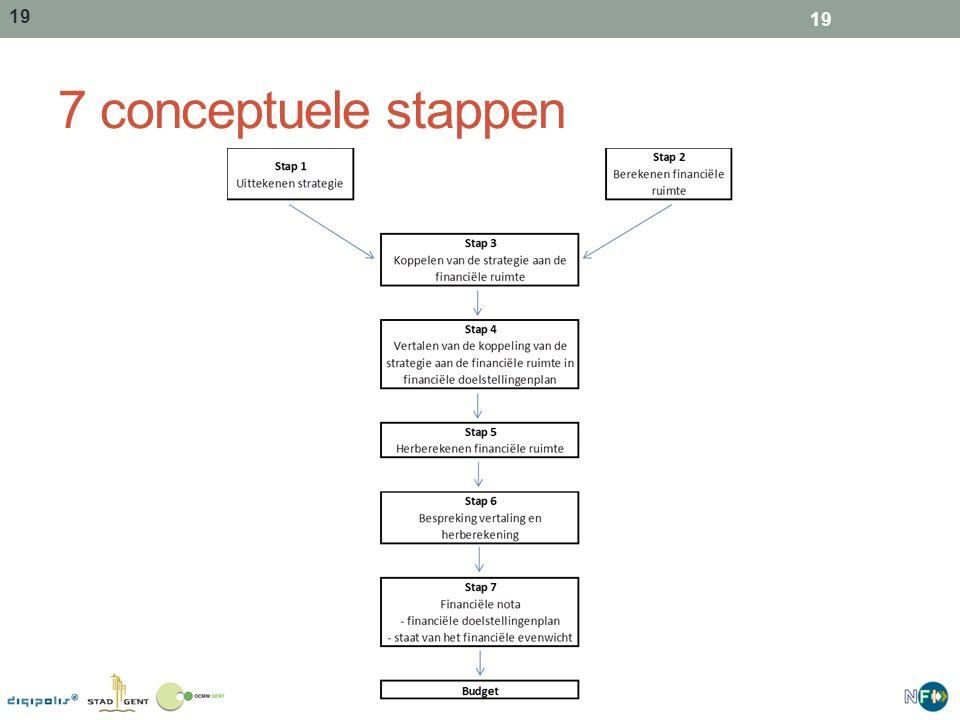 7 conceptuele stappen