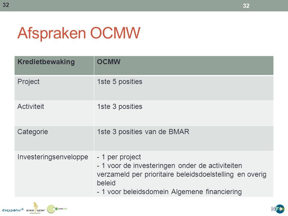 Afspraken OCMW Kredietbewaking OCMW Project 1ste 5 posities Activiteit