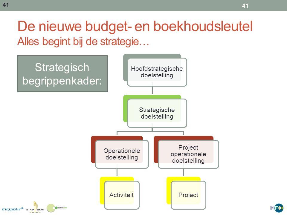 De nieuwe budget- en boekhoudsleutel Alles begint bij de strategie…