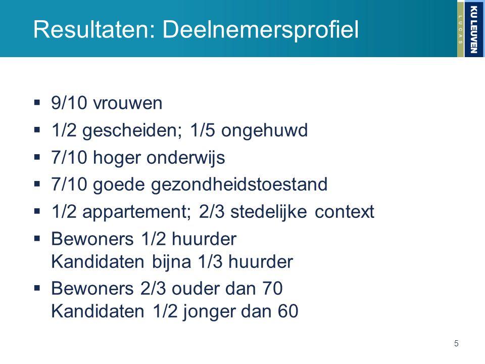 Resultaten: Deelnemersprofiel