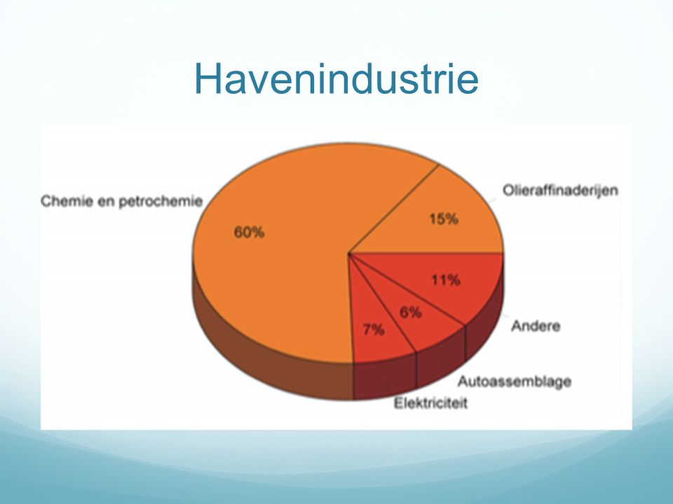 Havenindustrie