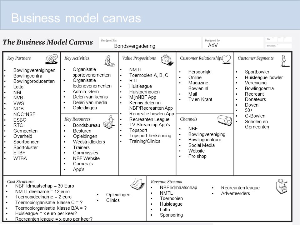 Business model canvas Bondsvergadering AdV Bowlingverenigingen