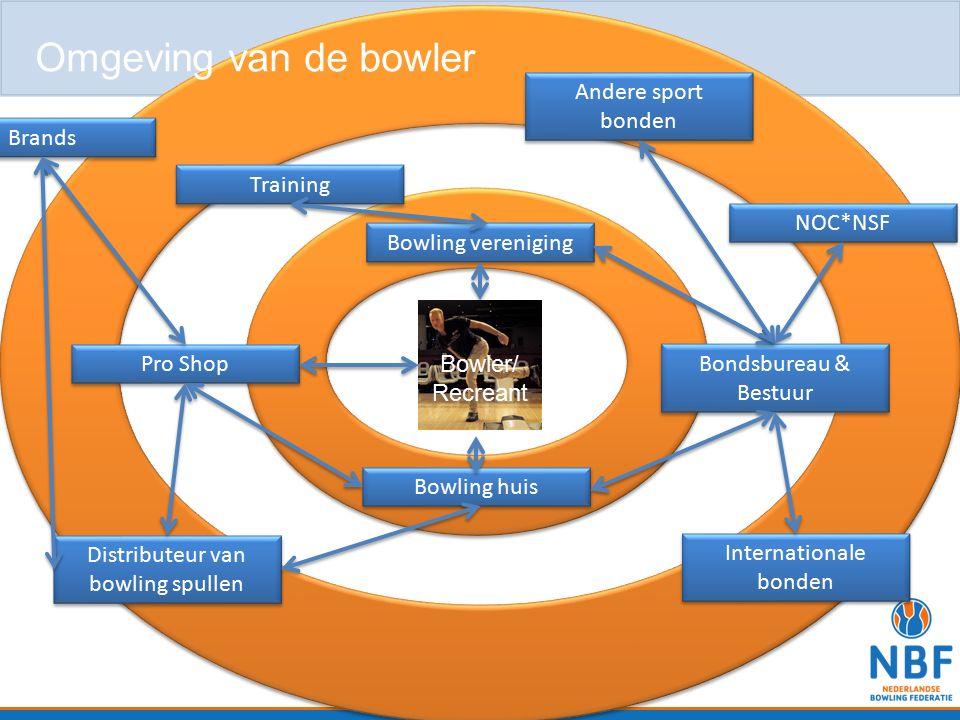Omgeving van de bowler Andere sport bonden Brands Training NOC*NSF