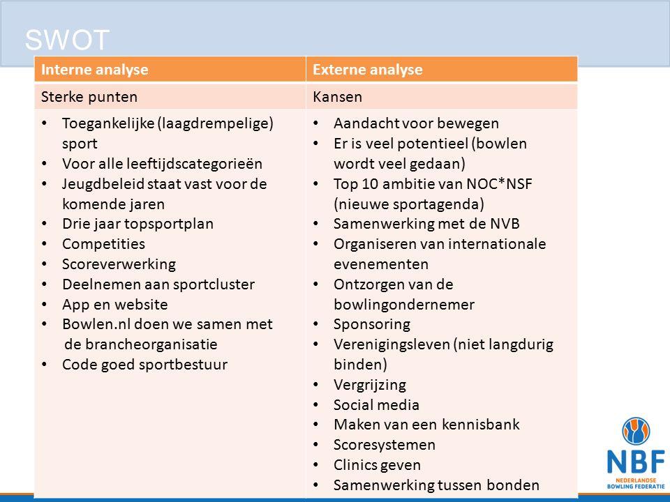 SWOT Interne analyse Externe analyse Sterke punten Kansen