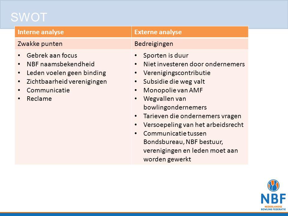 SWOT Interne analyse Externe analyse Zwakke punten Bedreigingen