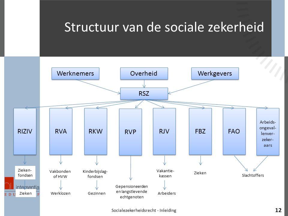 Structuur van de sociale zekerheid