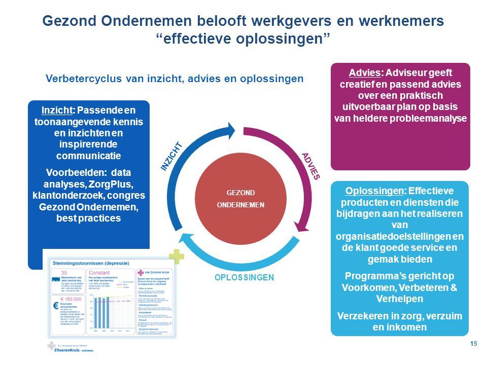 Gezond Ondernemen belooft werkgevers en werknemers effectieve oplossingen
