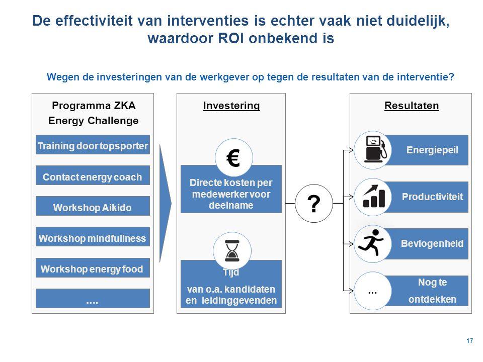 De effectiviteit van interventies is echter vaak niet duidelijk, waardoor ROI onbekend is