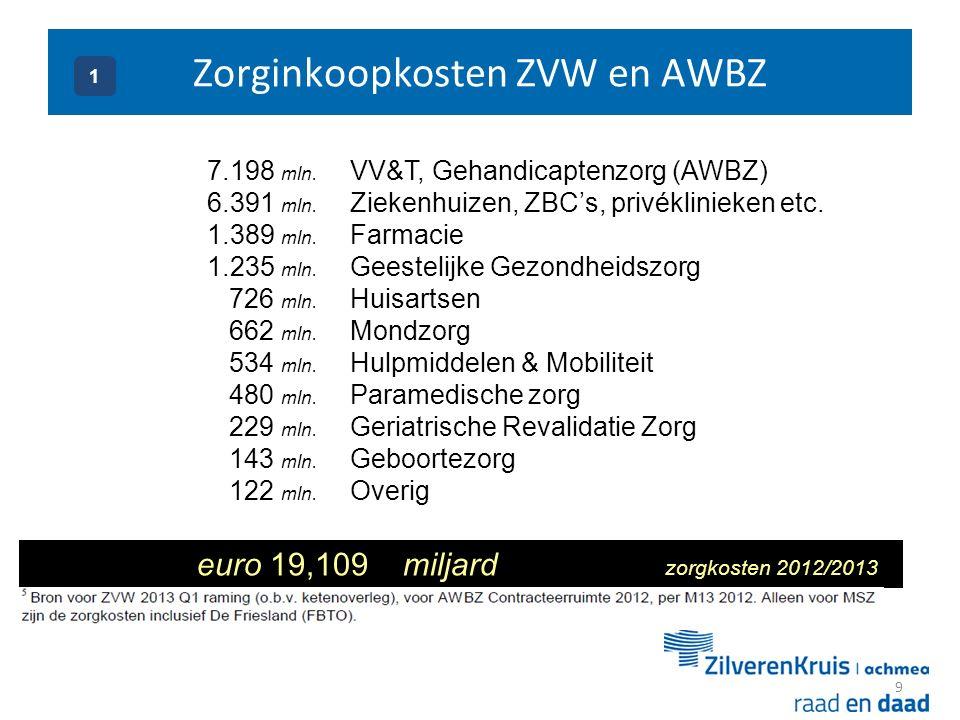 Zorginkoopkosten ZVW en AWBZ