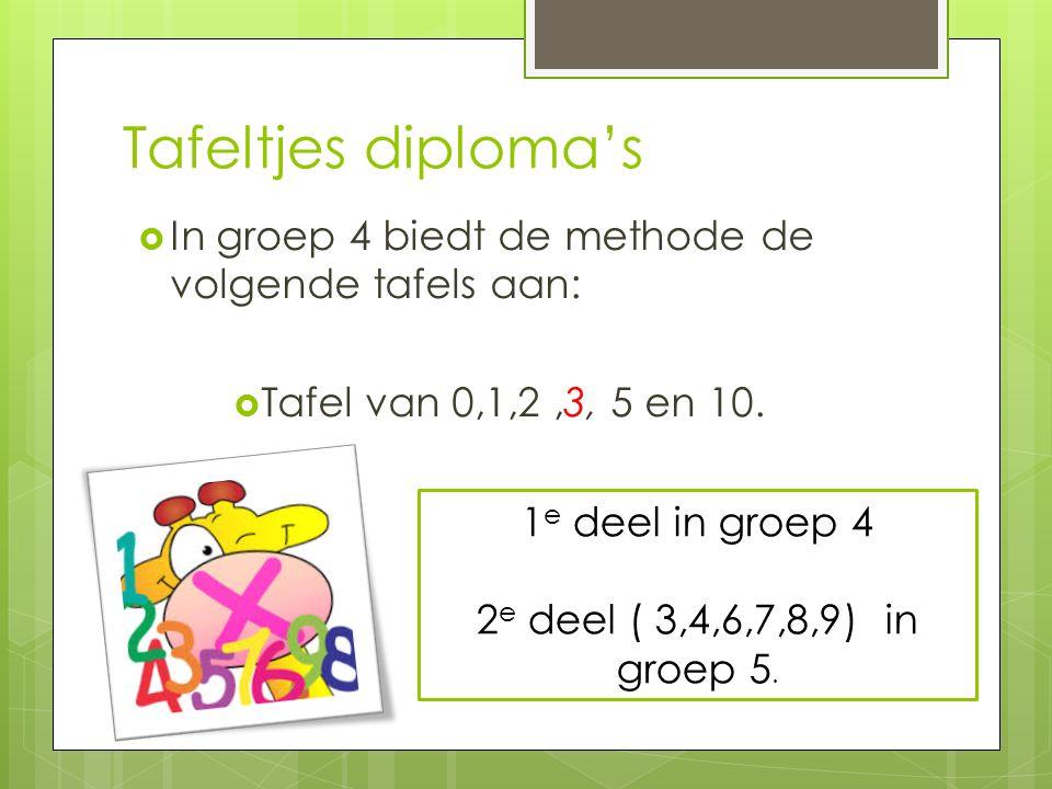 Tafeltjes diploma's In groep 4 biedt de methode de volgende tafels aan: Tafel van 0,1,2 ,3, 5 en 10.