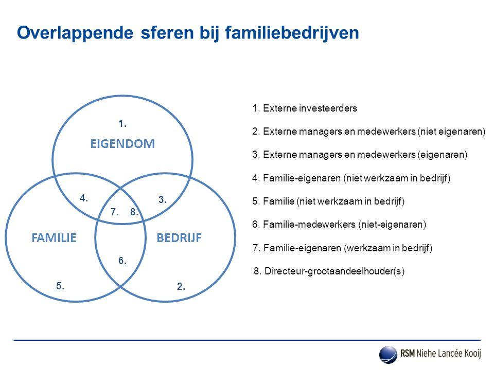 Overlappende sferen bij familiebedrijven