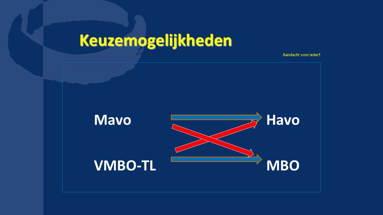 Keuzemogelijkheden Aandacht voor ieder1 Mavo Havo VMBO-TL MBO