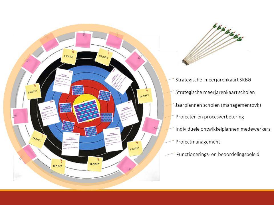 Strategische meerjarenkaart SKBG