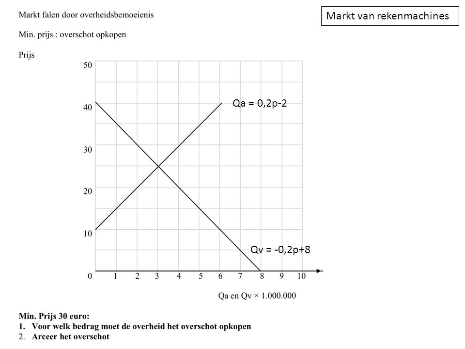 Markt van rekenmachines