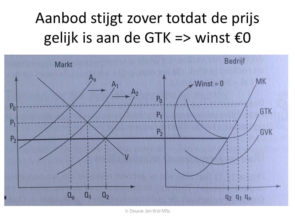 Aanbod stijgt zover totdat de prijs gelijk is aan de GTK => winst €0