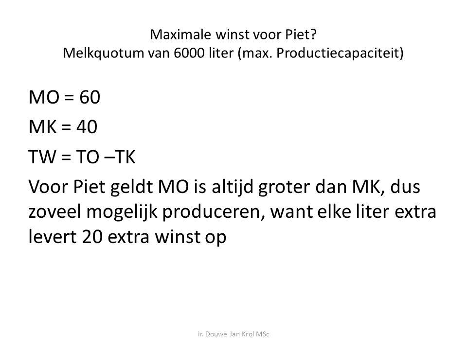 Maximale winst voor Piet. Melkquotum van 6000 liter (max
