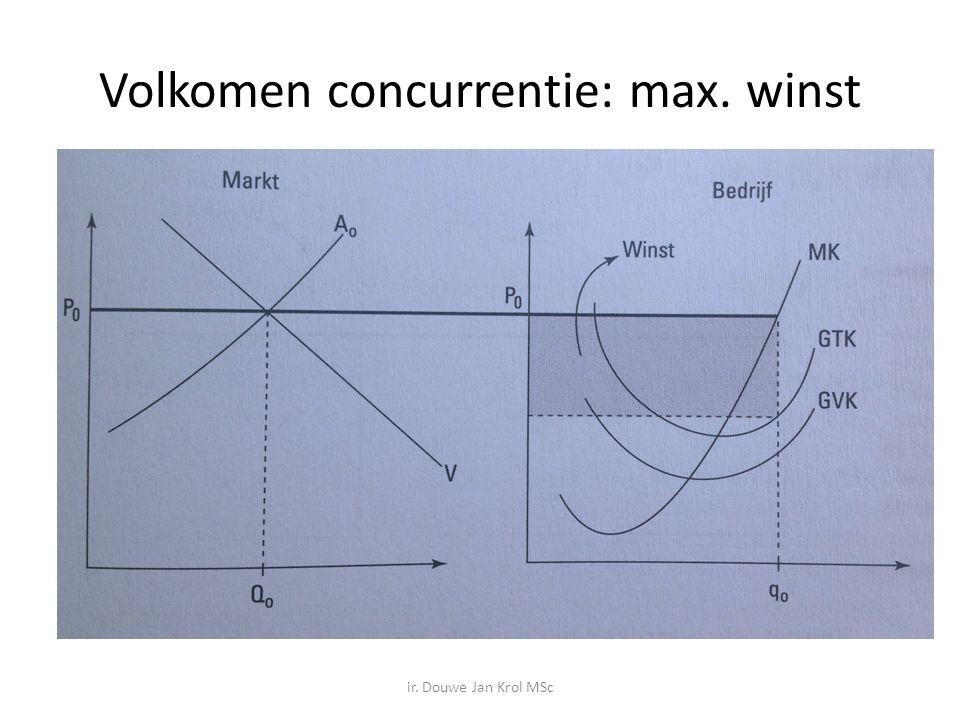 Volkomen concurrentie: max. winst