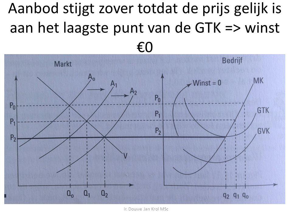 Aanbod stijgt zover totdat de prijs gelijk is aan het laagste punt van de GTK => winst €0