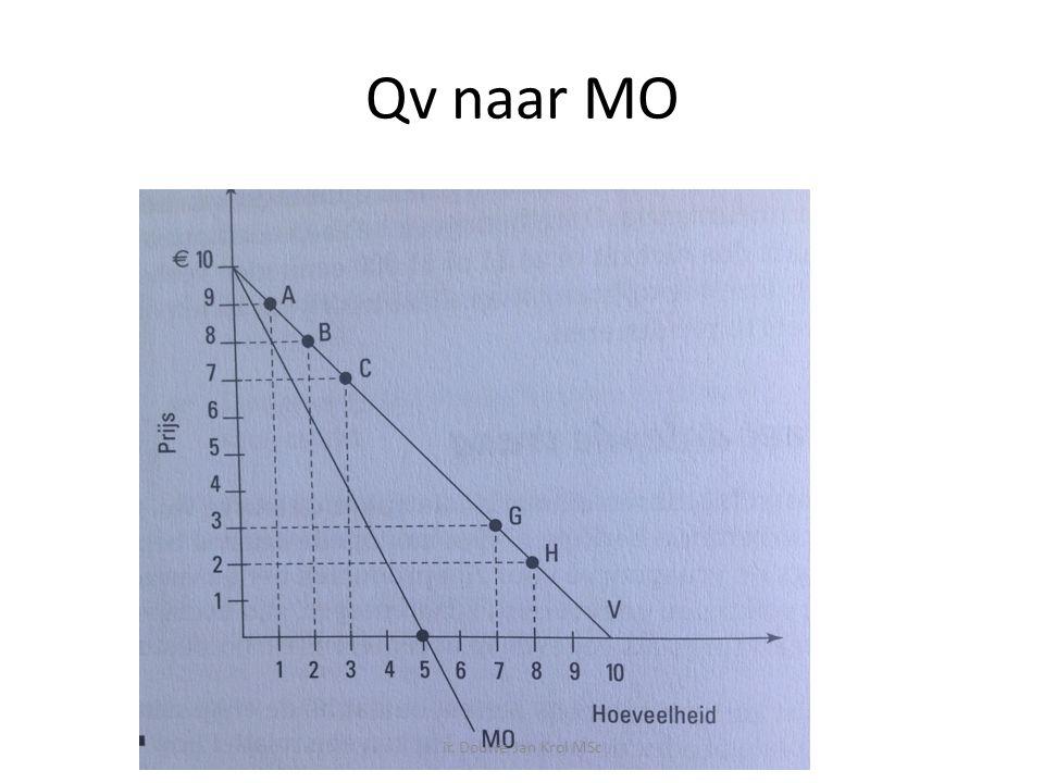 Qv naar MO ir. Douwe Jan Krol MSc
