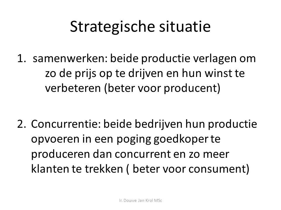 Strategische situatie