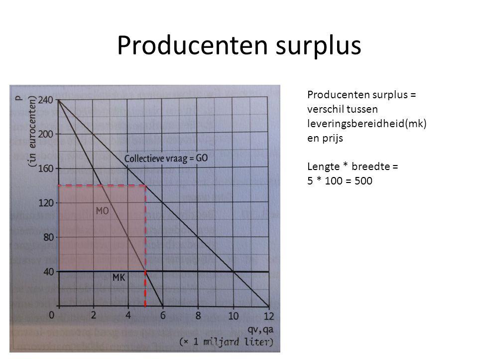 Producenten surplus Producenten surplus = verschil tussen leveringsbereidheid(mk) en prijs. Lengte * breedte =