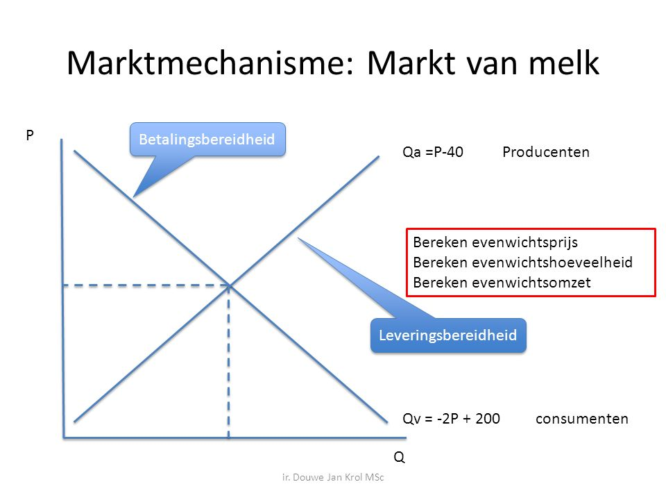 Marktmechanisme: Markt van melk