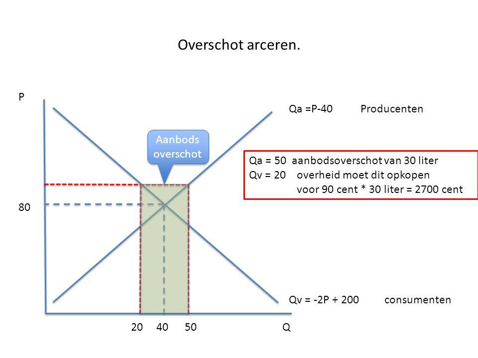 Overschot arceren. P Qa =P-40 Producenten Aanbods overschot