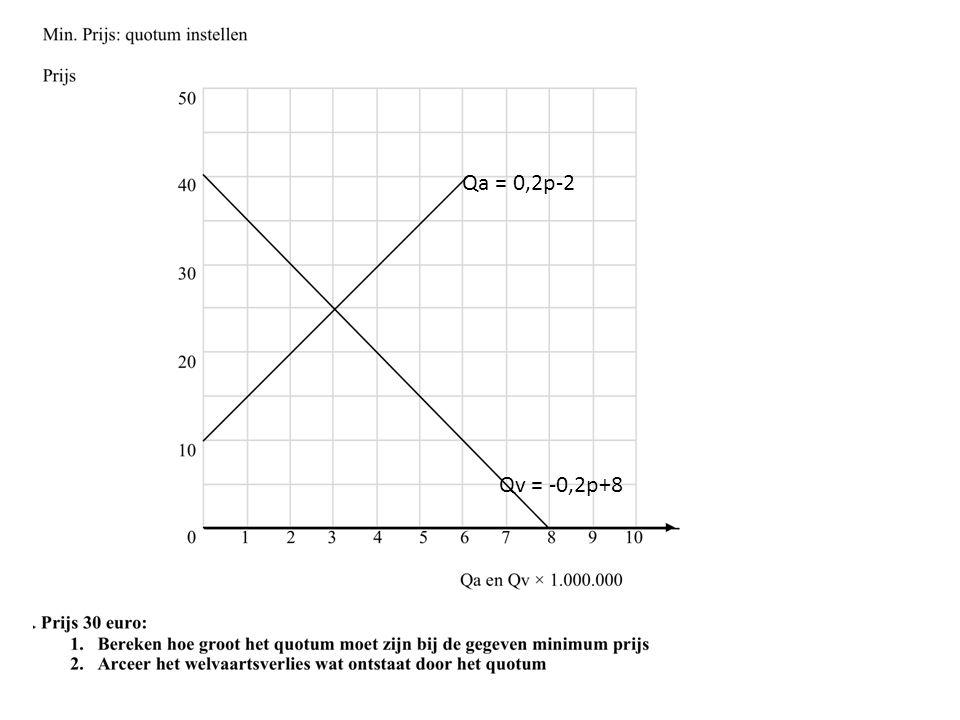 Qa = 0,2p-2 Qv = -0,2p+8 ir. Douwe Jan Krol MSc