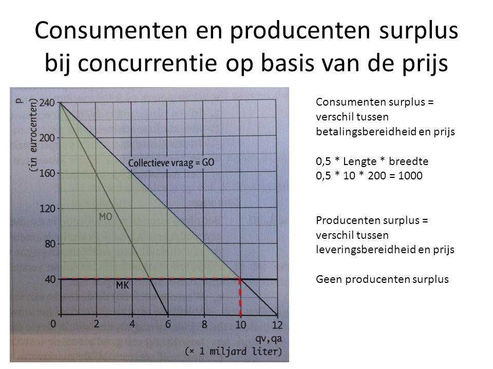 Consumenten en producenten surplus bij concurrentie op basis van de prijs