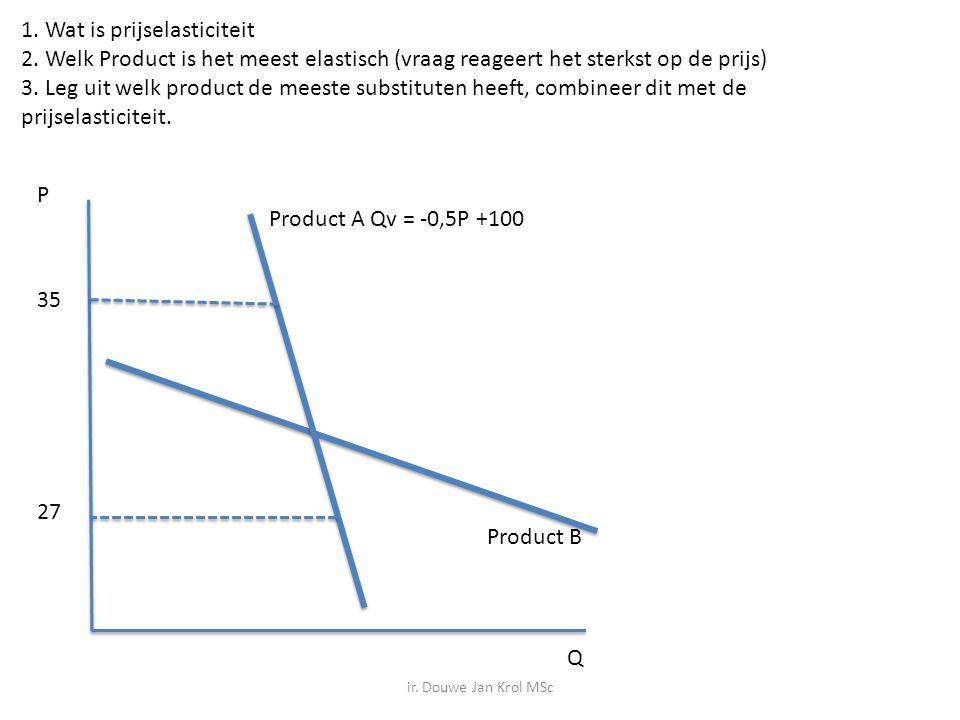 1. Wat is prijselasticiteit 2