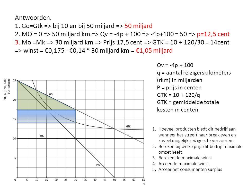 Antwoorden. 1. Go=Gtk => bij 10 en bij 50 miljard => 50 miljard 2. MO = 0 => 50 miljard km => Qv = -4p + 100 => -4p+100 = 50 => p=12,5 cent 3. Mo =Mk => 30 miljard km => Prijs 17,5 cent => GTK = 10 + 120/30 = 14cent => winst = €0,175 - €0,14 * 30 miljard km = €1,05 miljard