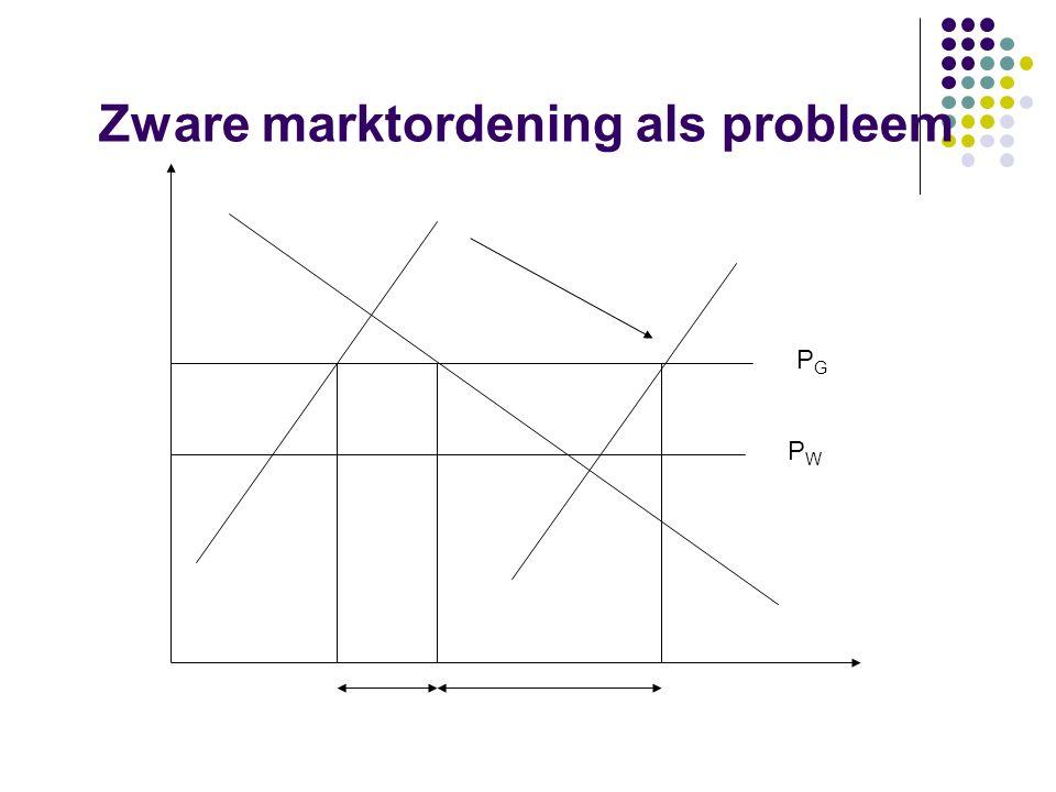 Zware marktordening als probleem