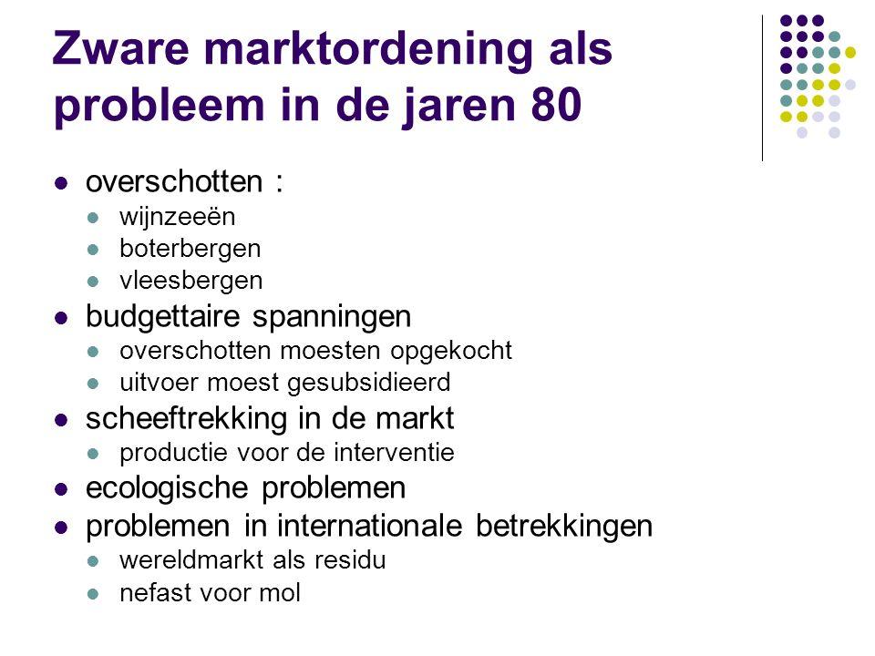 Zware marktordening als probleem in de jaren 80