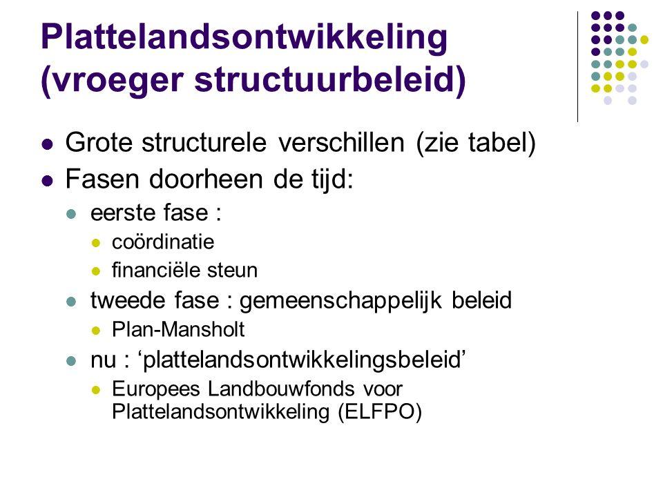 Plattelandsontwikkeling (vroeger structuurbeleid)